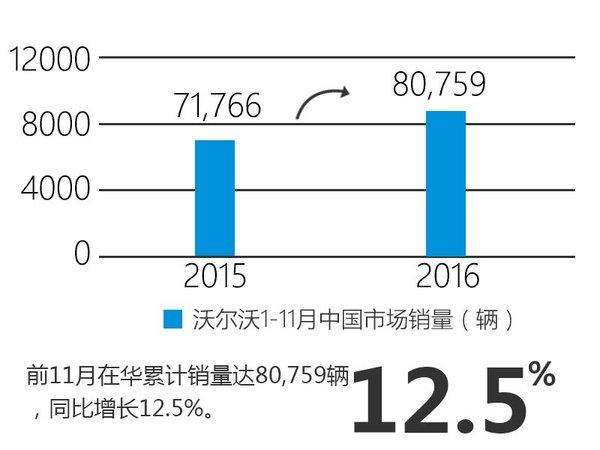 沃尔沃11月在华增12.8% 将加速产品布局-图3