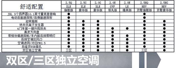 广汽丰田全新凯美瑞配置抢先看 将推7款车型-图2