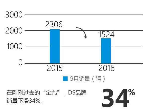 DS品牌9月销量1524辆 同比下降三成多-图2