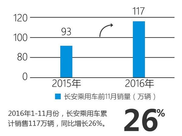 长安汽车300万辆整车下线 自主品牌发力-图2