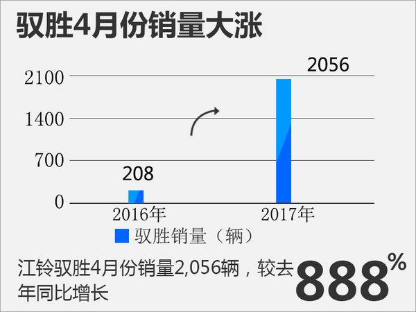 江铃驭胜四月销量涨888%-图2