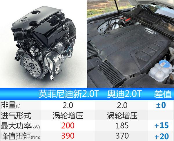 英菲尼迪QX70换搭小排量 售价下降(图)-图4