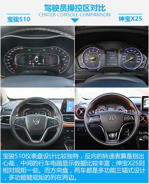 小价钱 大梦想 宝骏510对比北汽绅宝X25-图2