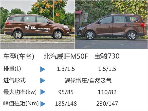 北汽威旺M50F-18日上市 竞争宝骏730-图6