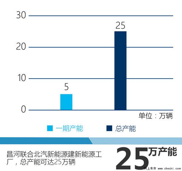 北汽昌河將推SUV等4新車 年內陸續上市-圖4