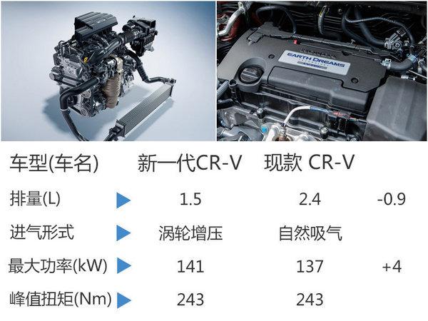 东风本田全新CRV搭1.5T 动力超三菱2.4L-图2