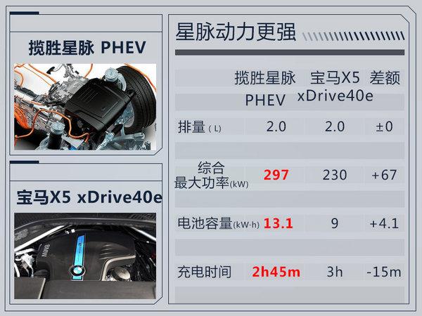 路虎揽胜星脉将新增插电混动版 竞争宝马X5-图1