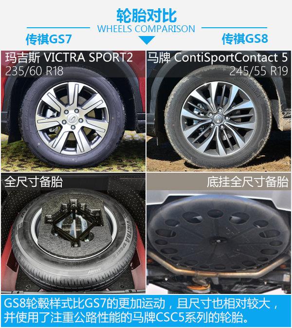 """因需求而定""""长短"""" 广汽传祺GS7对比传祺GS8-图6"""