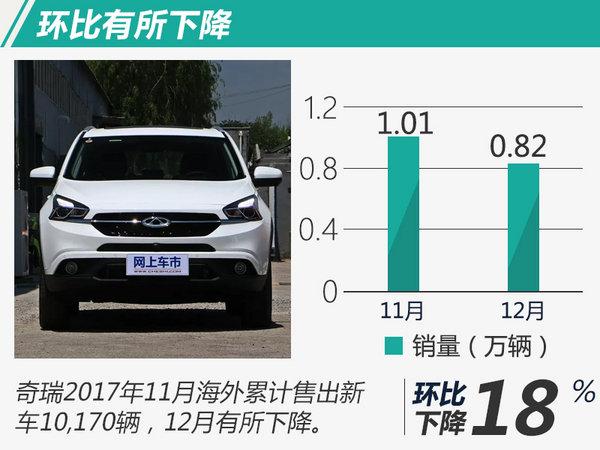 奇瑞2017年海外销量增22.3% 累计出口超130万辆-图4