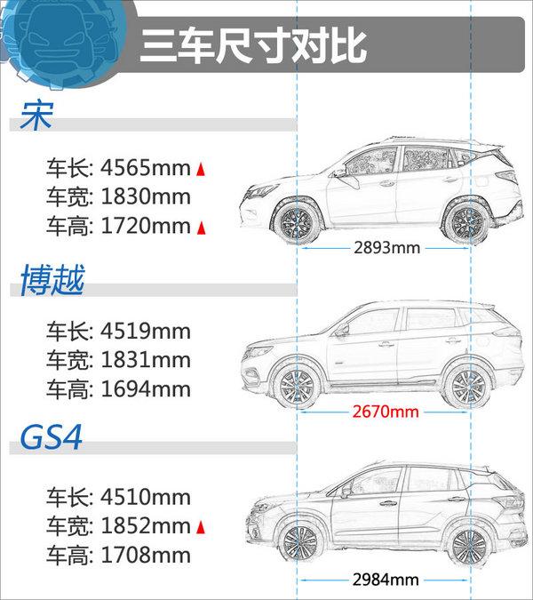 15万元同价选谁 比亚迪宋/博越/传祺GS4-图3