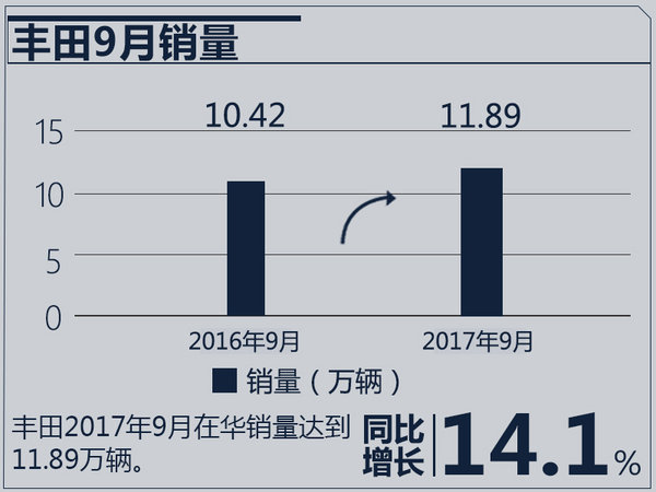 双双突破百万大关!本田/日产让丰田压力山大-图9