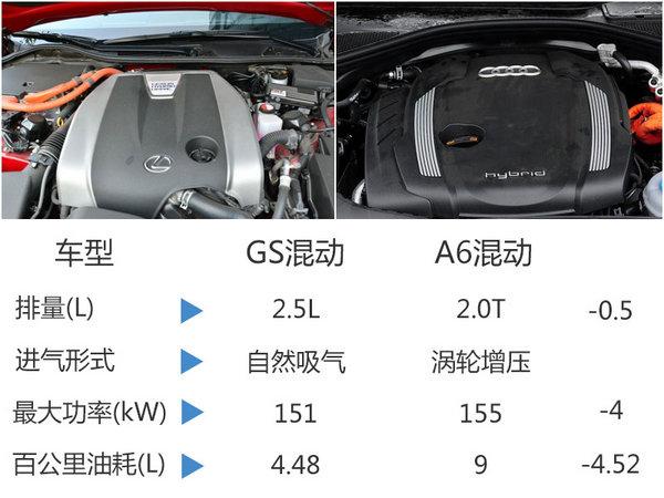 雷克萨斯GS混动换新 百公里油耗不足5L-图3