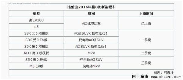 比亚迪今年推8款新能源车 冲击15万销量-图2