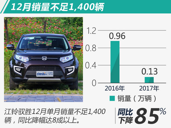 下半程明显乏力 江铃驭胜2017年销量下滑21.9%-图1