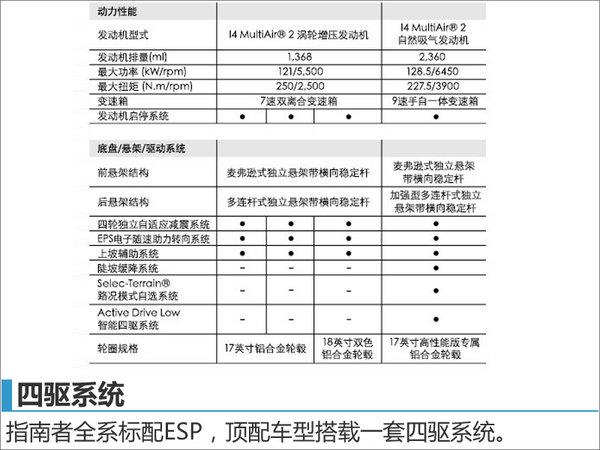 Jeep全新指南者配置首曝光 12月28日上市-图8