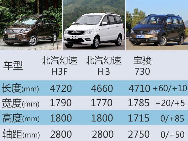 北汽幻速新MPV将上市 挑战神车宝骏730-图2