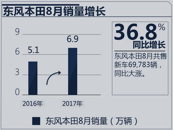 东风本田8月销量大涨36.8% 完成六成年销目标-图2