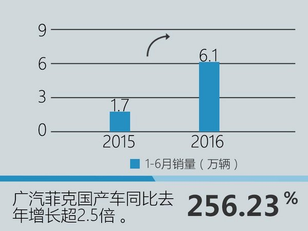 广汽菲克SUV卖入销量前三 开启疯涨模式-图2