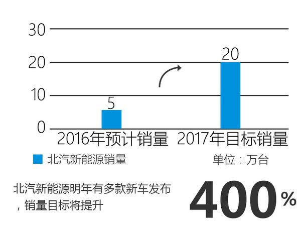 北汽新能源何斌:2017年销量将翻五倍-图2