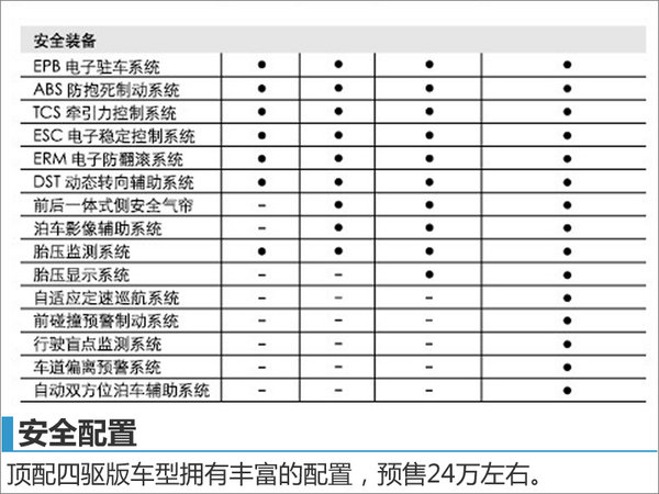 Jeep全新指南者配置首曝光 12月28日上市-图6