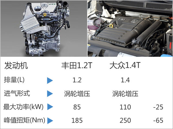 一汽丰田将推首款国产MPV 搭1.2T发动机-图2