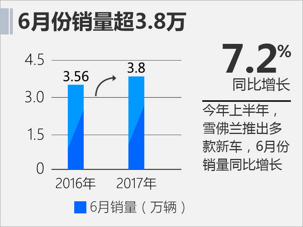 雪佛兰六月份销量增7.2% 将普及1.0T发动机-图2