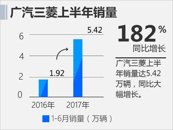 """今年广汽三菱销量一路飘红,1-6月累计销量已达54,216辆,完成了10万辆年销售目标的54.2%。其中欧蓝德占据了主导地位,月均销量保持在6,000以上。上月,欧蓝德推出了荣耀版车型。广汽三菱还赞助了《歌手》、举办""""唱・享2047""""全民K歌半决赛等活动。通过一系列营销,广汽三菱实现销量良好增长态势。"""