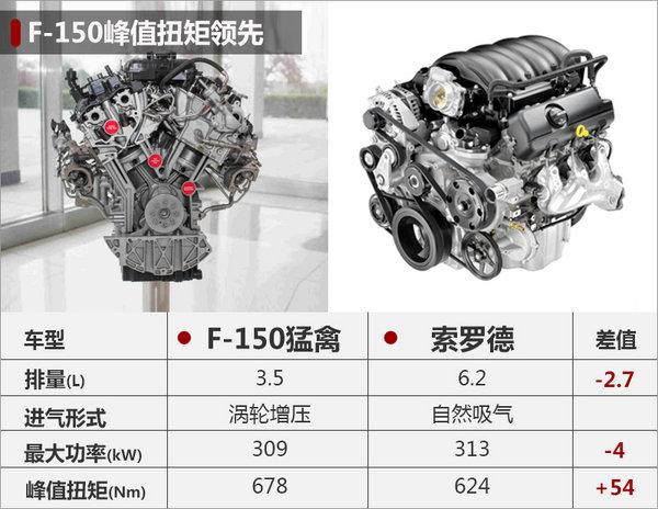 福特F-150在华推三款车型 下月将上市-图-图5