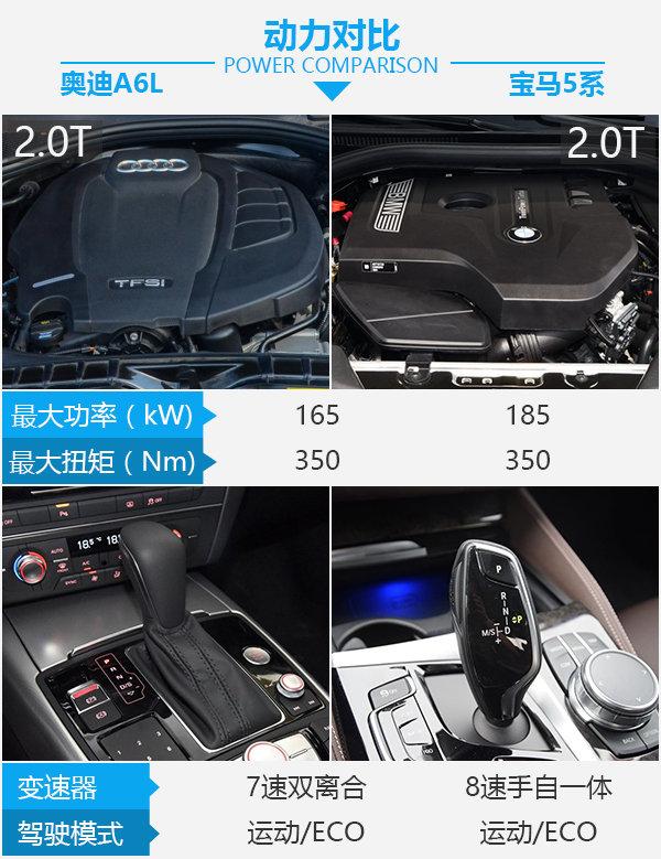 全能型豪华轿车如何选? 奥迪A6L对比宝马5系-图3