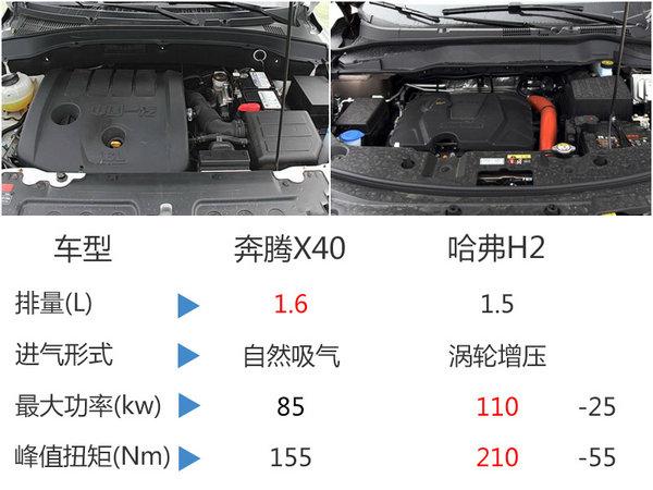 奔腾全新SUV车展首发 竞争哈弗H2-图7
