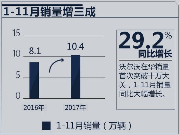 沃尔沃在华销量突破十万大关 同比增长29.2%-图2