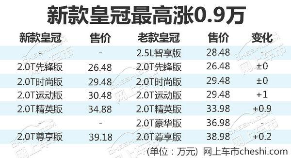 取消2.5L排量 一汽丰田新皇冠售价26.48-39.18万-图1
