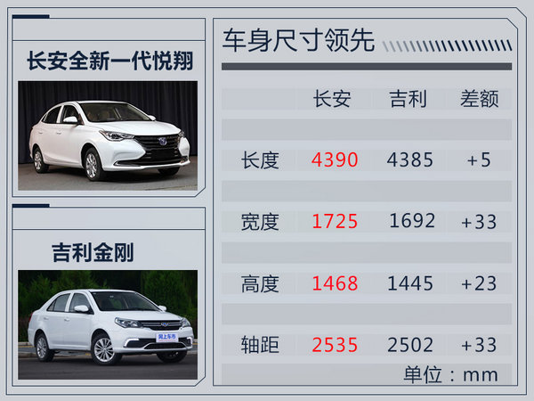 长安将推出全新一代悦翔 搭载1.4L/1.5L发动机-图5