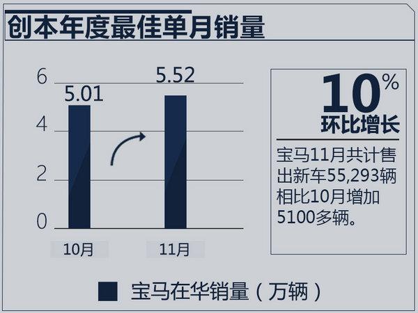 创全年最佳单月成绩 宝马1-11月销量增14.7%-图1