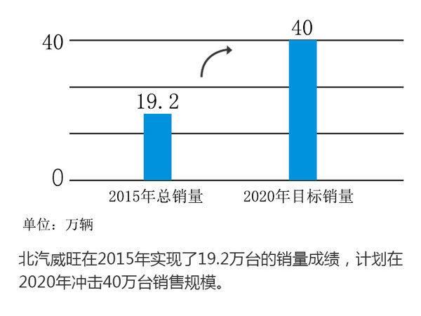 北汽自主后100万辆时代 轿车/MPV/SUV频发招-图3