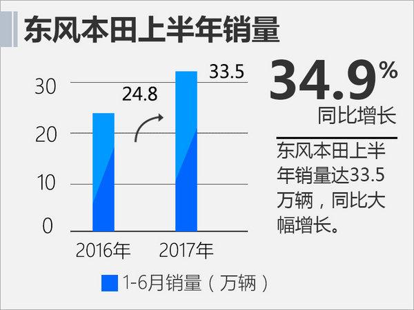 今年上半年东风本田销量突破了33.5万辆,完成了全年65万销量目标的51.5%。上半年除了热销的车型外,新思域和U-RV的加入无疑成了东风本田全新的增长点,其中新思域一直处于供不应求的状态。新CR-V现已正式上市,相信它的到来还会为东风本田下半年的销量增长带来更多的惊喜。