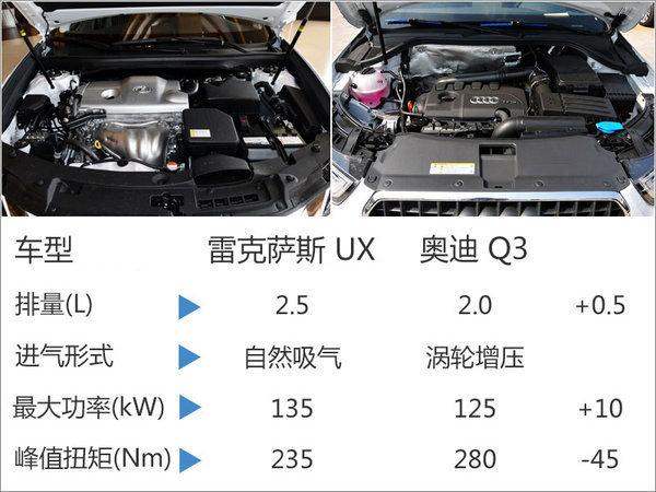 雷克萨斯UX明年上市销售 竞争奥迪Q3-图-图1