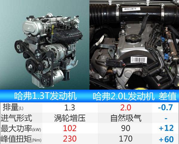 """哈弗将推全新SUV""""H4"""" 搭1.3T/2.0T发动机-图1"""