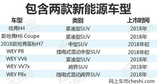 长城2017年达成目标销量无望 将加速推7款SUV-图1
