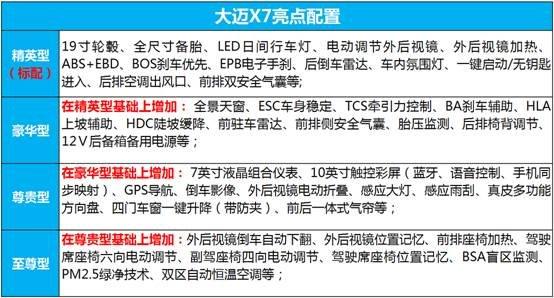预售10.49万元起  大迈X7到店接受预定-图4