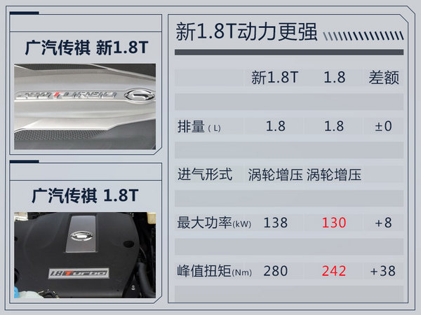 广汽传祺将推全新GS5 溜背造型/酷似本田冠道-图1