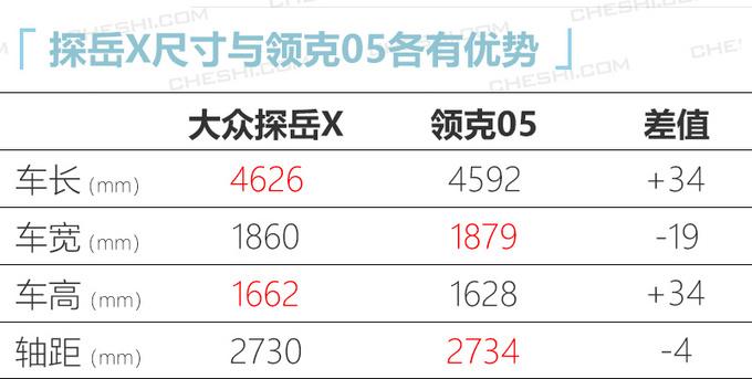 大众探岳轿跑版或21万元起售 尺寸比领克05更大-图2