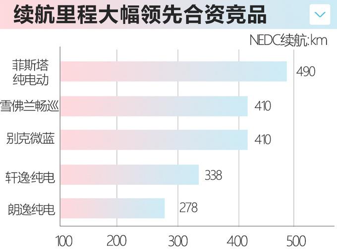 日韩系推5款纯电动车型 菲斯塔纯电17.38万起-图4