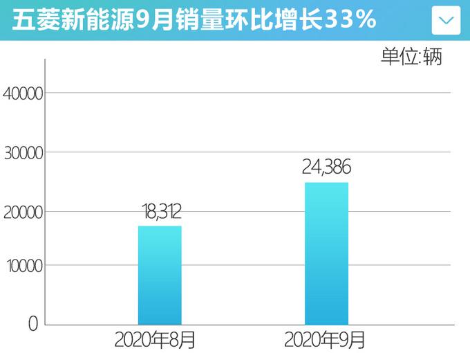 五菱连续6个月正增长宏观MINI EV月销破2万-图7