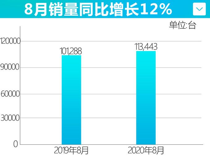 吉利8月销量增长12领克刷新月销记录-大涨55.7-图4