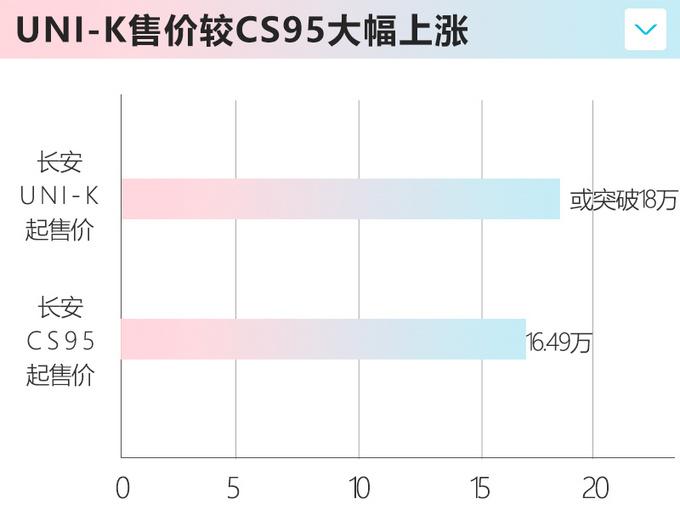 变相涨价长安CS95换壳UNI-K价格超18万-图1