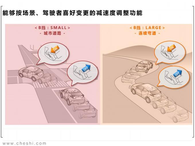 纯电动续航最重要 丰田的答案安全+高效+操控-图13