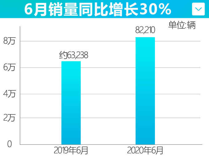 强势反弹 一汽丰田销量领跑大盘14 6月增30-图4
