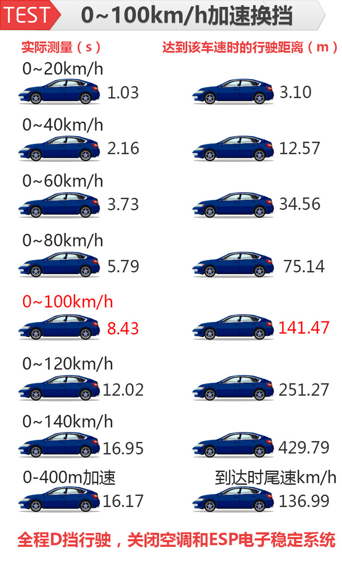 加速比官方还快清华教授实测雪佛兰创界动力性能-图8
