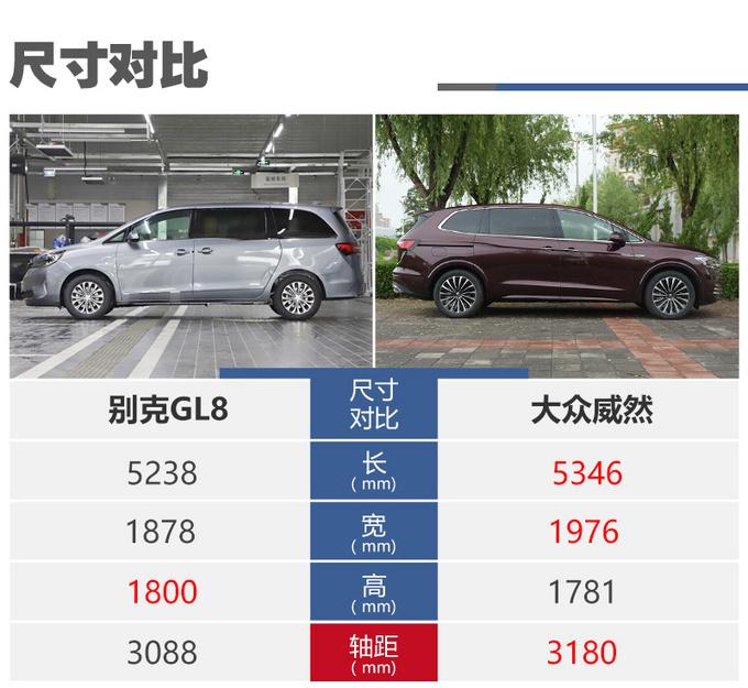 30万买MPV谁更适合家用别克GL8对比大众威然-图7